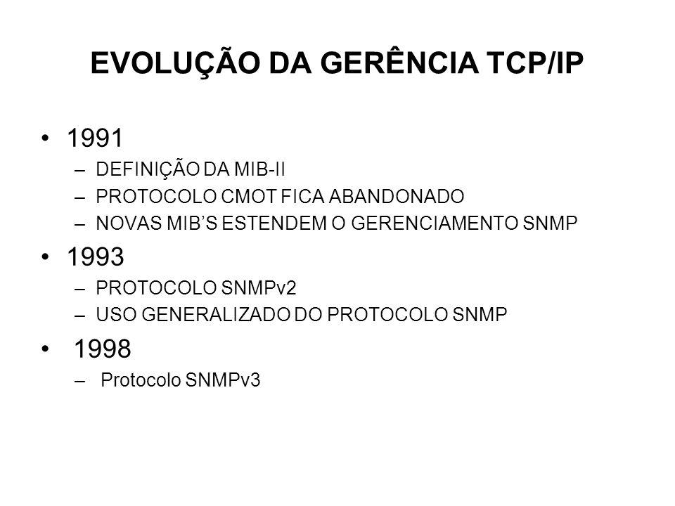 EVOLUÇÃO DA GERÊNCIA TCP/IP 1991 –DEFINIÇÃO DA MIB-II –PROTOCOLO CMOT FICA ABANDONADO –NOVAS MIBS ESTENDEM O GERENCIAMENTO SNMP 1993 –PROTOCOLO SNMPv2