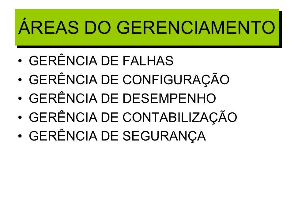 ÁREAS DO GERENCIAMENTO GERÊNCIA DE FALHAS GERÊNCIA DE CONFIGURAÇÃO GERÊNCIA DE DESEMPENHO GERÊNCIA DE CONTABILIZAÇÃO GERÊNCIA DE SEGURANÇA