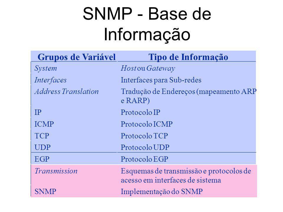 SNMP - Base de Informação Grupos de VariávelTipo de Informação SystemHost ouGateway InterfacesInterfaces para Sub-redes Address TranslationTradução de