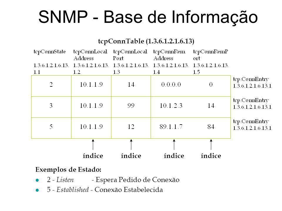 SNMP - Base de Informação Exemplos de Estado: l 2 - Listen - Espera Pedido de Conexão l 5 - Established - Conexão Estabelecida índice tcpConnTable (1.