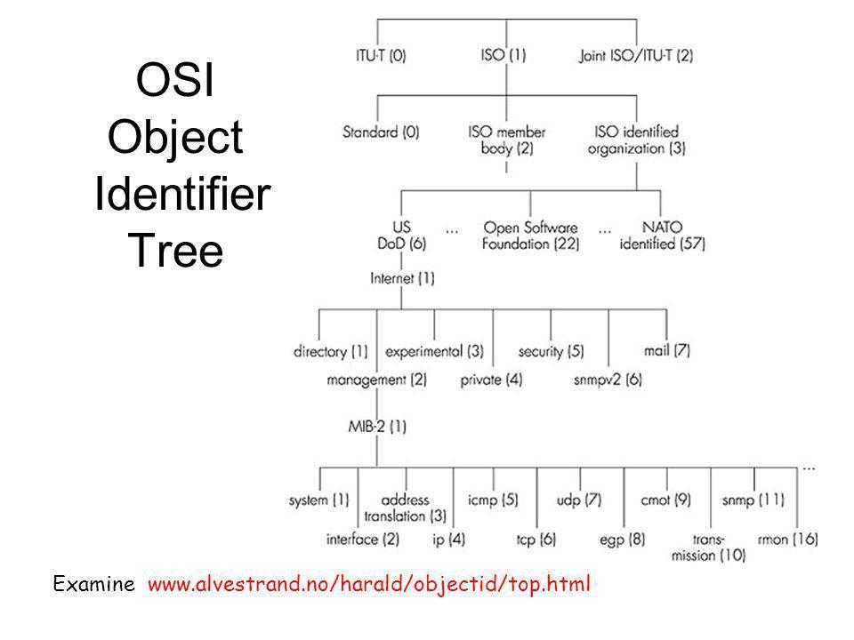 Examine www.alvestrand.no/harald/objectid/top.html OSI Object Identifier Tree
