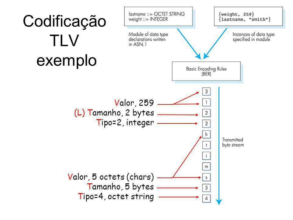Codificação TLV exemplo Valor, 5 octets (chars) Tamanho, 5 bytes Tipo=4, octet string Valor, 259 (L) Tamanho, 2 bytes Tipo=2, integer