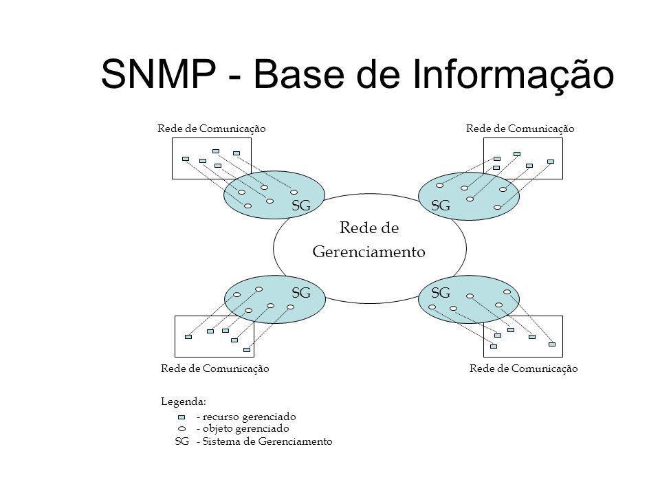 SNMP - Base de Informação SG Rede de Gerenciamento Rede de Comunicação Legenda: SG - recurso gerenciado - objeto gerenciado - Sistema de Gerenciamento
