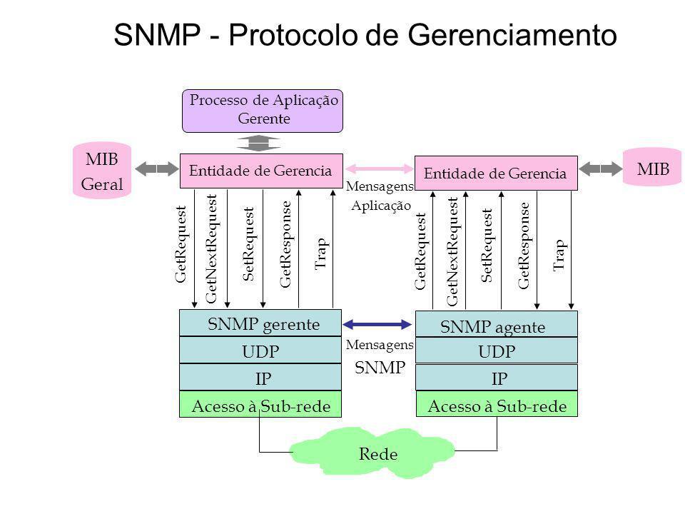 SNMP - Protocolo de Gerenciamento IP UDP SNMP gerente Acesso à Sub-rede Entidade de Gerencia MIB Rede Processo de Aplicação Gerente UDP SNMP agente Ac