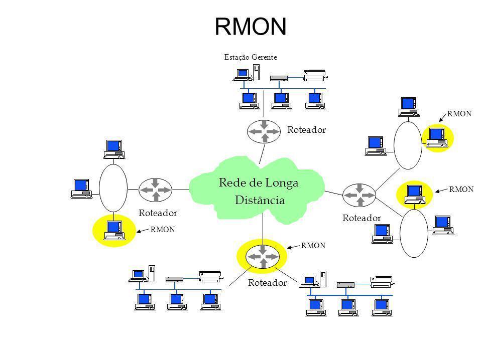 RMON Roteador Rede de Longa Distância Roteador RMON Estação Gerente RMON