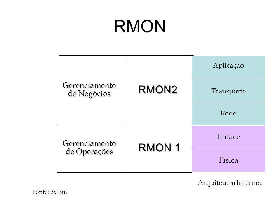 RMON RMON2 RMON 1 Gerenciamento de Operações Gerenciamento de Negócios Enlace Física Aplicação Transporte Rede Arquitetura Internet Fonte: 3Com