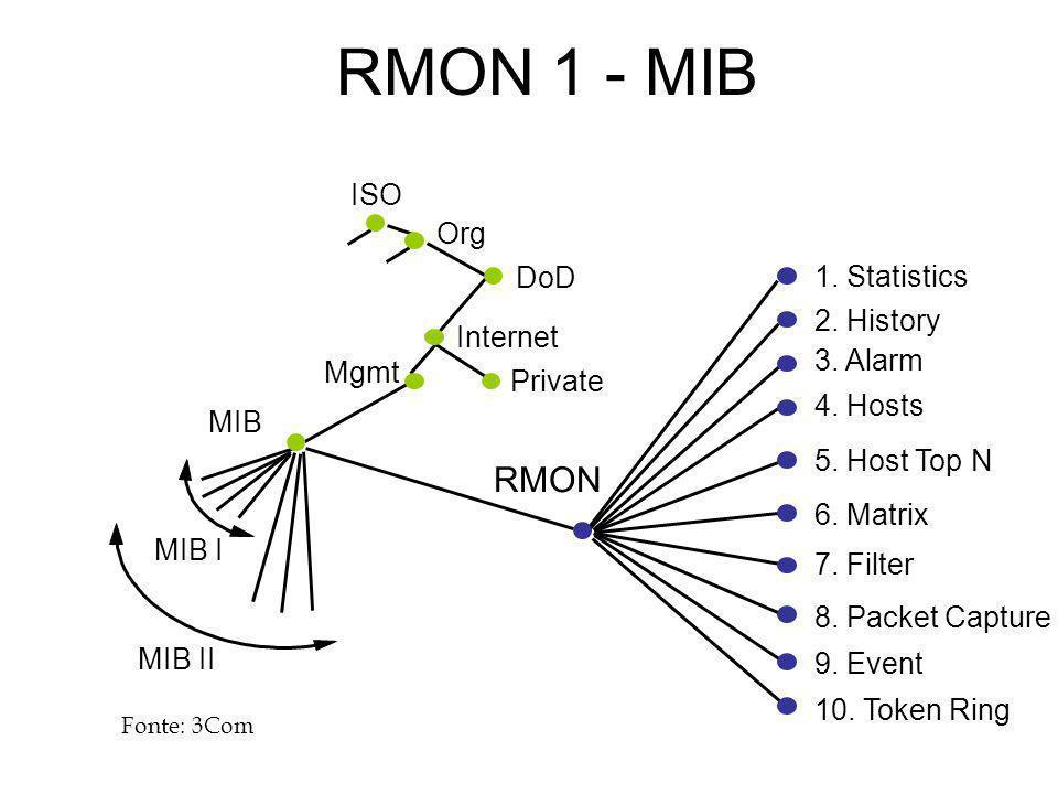 RMON 1 - MIB ISO Org DoD Internet Mgmt MIB RMON MIB I MIB II Private 1. Statistics 9. Event 7. Filter 8. Packet Capture 6. Matrix 5. Host Top N 4. Hos