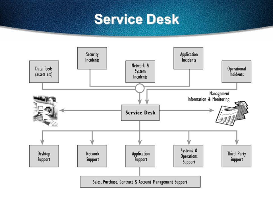 Service Desk