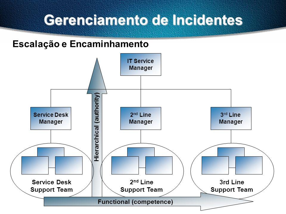 Gerenciamento de Incidentes Escalação e Encaminhamento 2 nd Line Support Team 3rd Line Support Team Service Desk Manager Service Desk Support Team 3 rd Line Manager 2 nd Line Manager IT Service Manager Functional (competence) Hierarchical (authority)