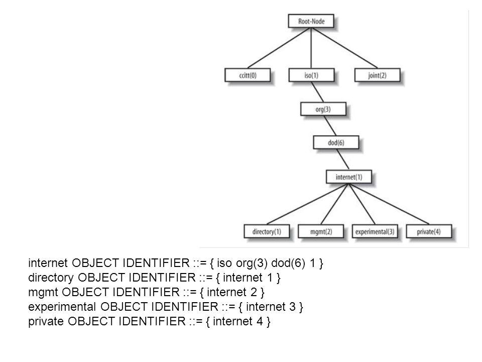 internet OBJECT IDENTIFIER ::= { iso org(3) dod(6) 1 } directory OBJECT IDENTIFIER ::= { internet 1 } mgmt OBJECT IDENTIFIER ::= { internet 2 } experi