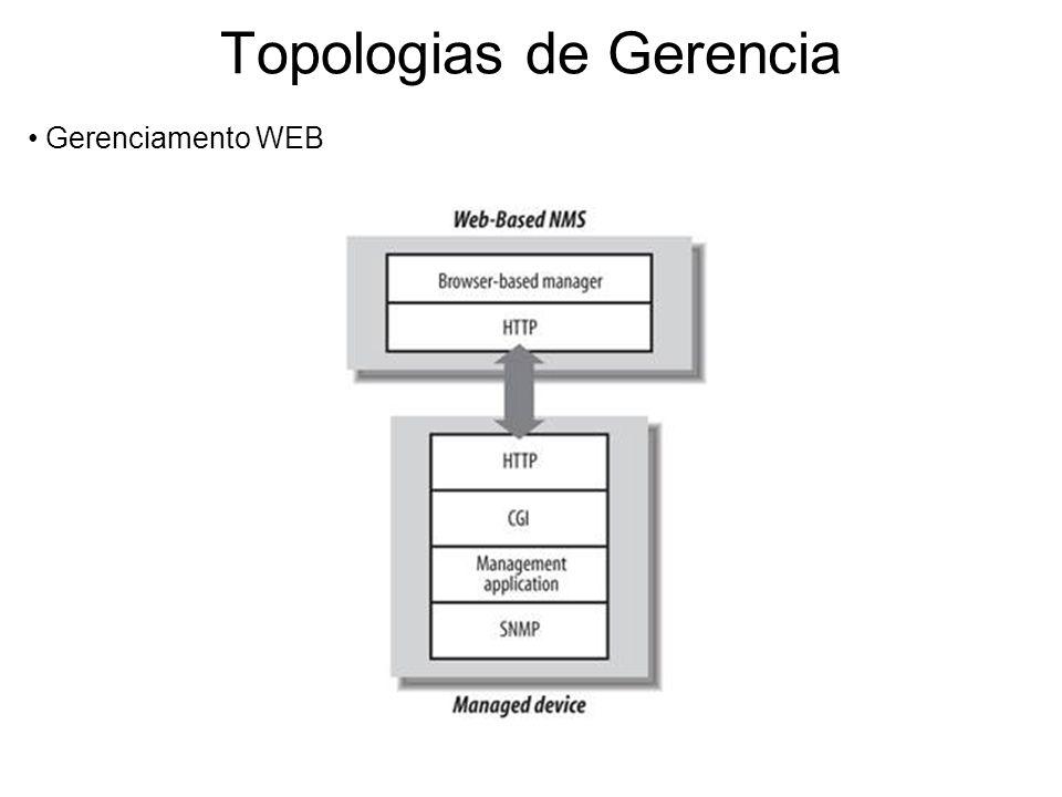 Topologias de Gerencia Gerenciamento WEB