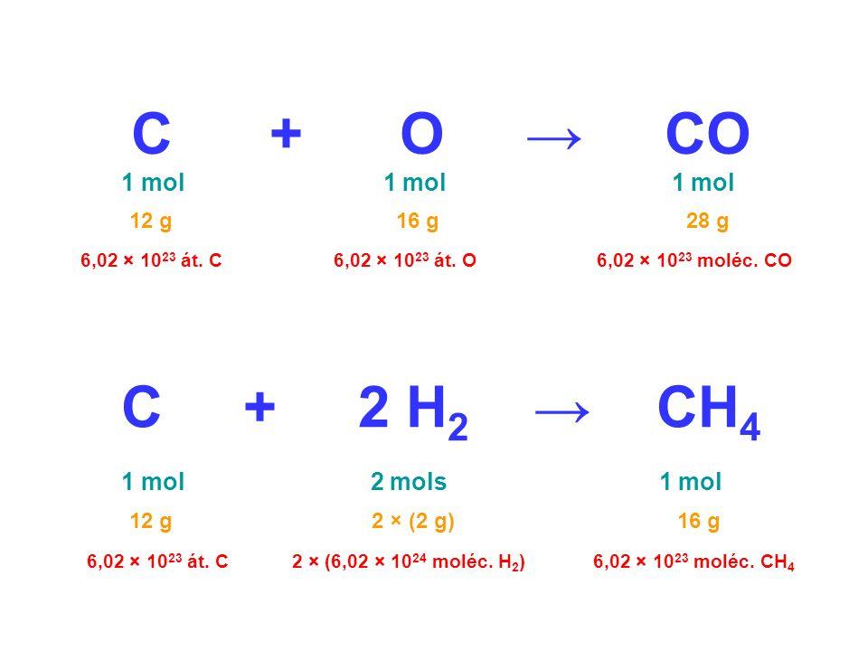 C + O CO 1 mol 1 mol 1 mol 6,02 × 10 23 át. C6,02 × 10 23 moléc. CO6,02 × 10 23 át. O 12 g 16 g 28 g C + 2 H 2 CH 4 1 mol 2 mols 1 mol 6,02 × 10 23 át