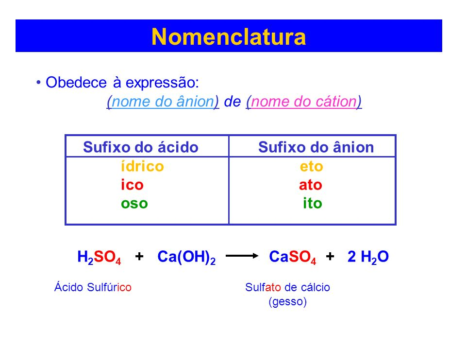 Obedece à expressão: (nome do ânion) de (nome do cátion) Nomenclatura Sufixo do ácido Sufixo do ânion ídrico eto ico ato oso ito H 2 SO 4 + Ca(OH) 2 CaSO 4 + 2 H 2 O Sulfato de cálcio (gesso) Ácido Sulfúrico