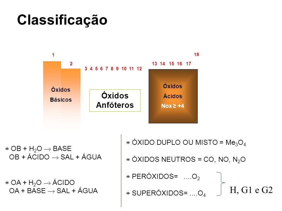 18 1 2 13 14 15 16 17 3 4 5 6 7 8 9 10 11 12 Óxidos Básicos Óxidos Ácidos Nox +4 Óxidos Anfóteros OB + H 2 O BASE OB + ÁCIDO SAL + ÁGUA OA + H 2 O ÁCI