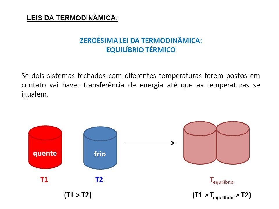 ZEROÉSIMA LEI DA TERMODINÂMICA: EQUILÍBRIO TÉRMICO T1 T2 (T1 > T2) frio quente T equilíbrio (T1 > T equilíbrio > T2) Se dois sistemas fechados com dif