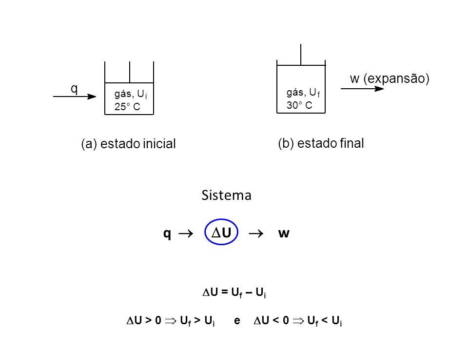 Sistema q U w U = U f – U i U > 0 U f > U i e U < 0 U f < U i gás, U i 25° C q (a) estado inicial gás, U f 30° C w (expansão) (b) estado final