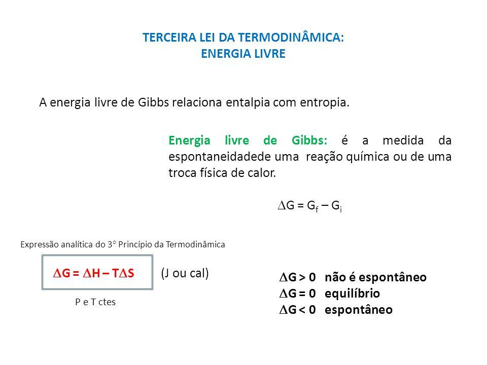 TERCEIRA LEI DA TERMODINÂMICA: ENERGIA LIVRE A energia livre de Gibbs relaciona entalpia com entropia. Energia livre de Gibbs: é a medida da espontane