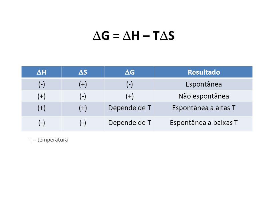 G = H – T S H S G Resultado (-)(+)(-)Espontânea (+)(-)(+)Não espontânea (+) Depende de TEspontânea a altas T (-) Depende de TEspontânea a baixas T T =