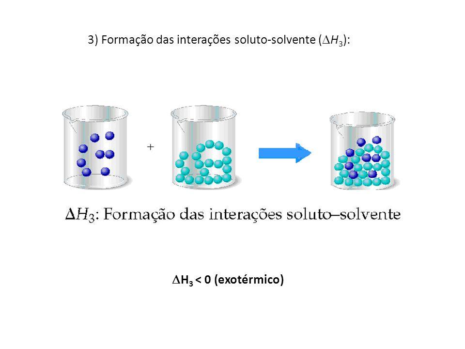 3) Formação das interações soluto-solvente ( H 3 ): H 3 < 0 (exotérmico)