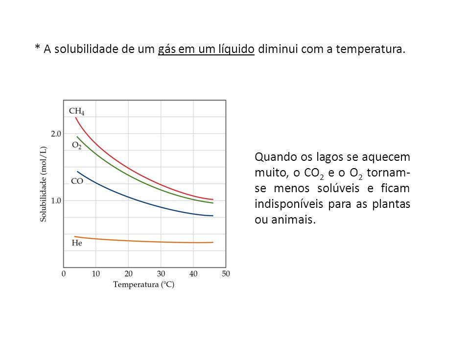 * A solubilidade de um gás em um líquido diminui com a temperatura.