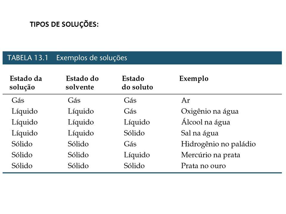 PROCESSO DE DISSOLUÇÃO EM SOLUÇÕES LÍQUIDAS ( H DISS ): Há três processos envolvidos: 1) A separação das moléculas do soluto ( H 1 ): H 1 > 0 ( endotérmico)