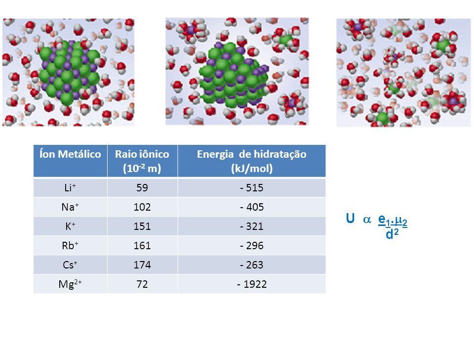 Íon MetálicoRaio iônico (10 -2 m) Energia de hidratação (kJ/mol) Li + 59- 515 Na + 102- 405 K+K+ 151- 321 Rb + 161- 296 Cs + 174- 263 Mg 2+ 72- 1922 U