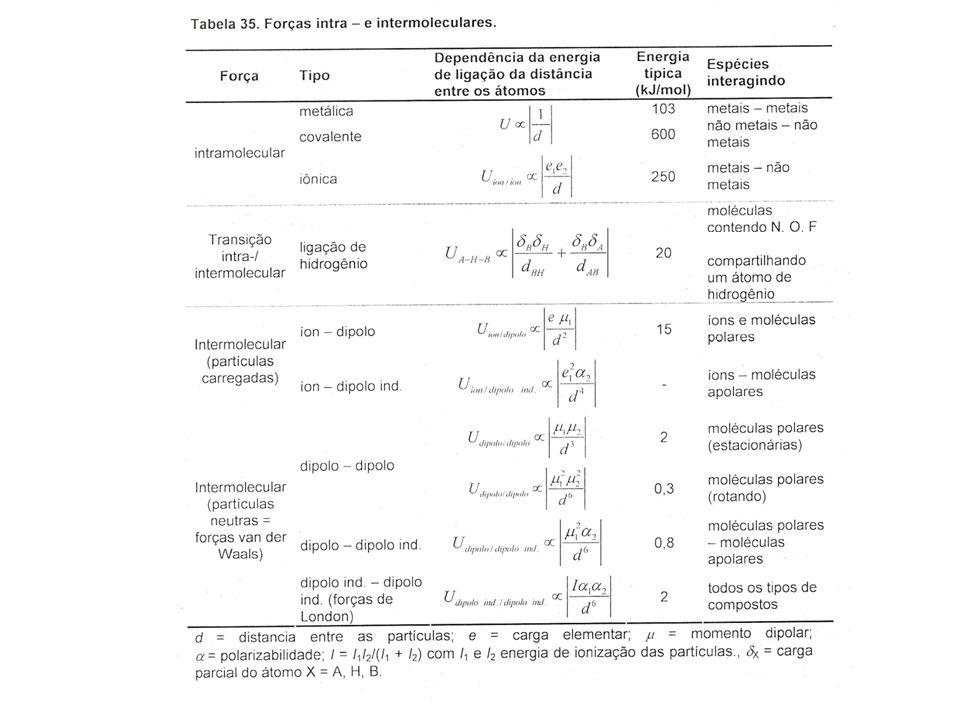 Quando uma substância funde ou entra em ebulição, as forças intermoleculares são quebradas (NÃO AS LIGAÇÕES COVALENTES!!) 431 kJ/mol 16 kJ/mol