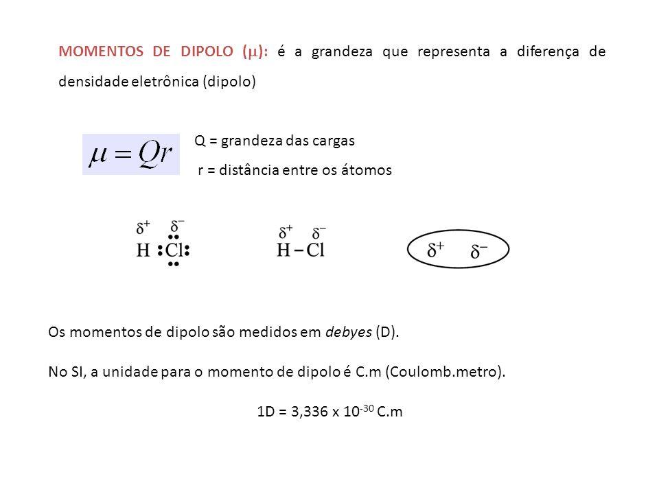 FÓRMULA (D) (C.m) FÓRMULA (D) (C.m) H2H2 0CH 4 0 Cl 2 0CH 3 Cl1,87 HF1,91CH 2 Cl 2 1,55 HCl1,08CHCl 3 1,02 HBr0,80CCl 4 0 HI0,42NH 3 1,47 BF 3 0NF 3 0,24 CO 2 0H2OH2O1,85 Momentos de dipolo de algumas moléculas simples