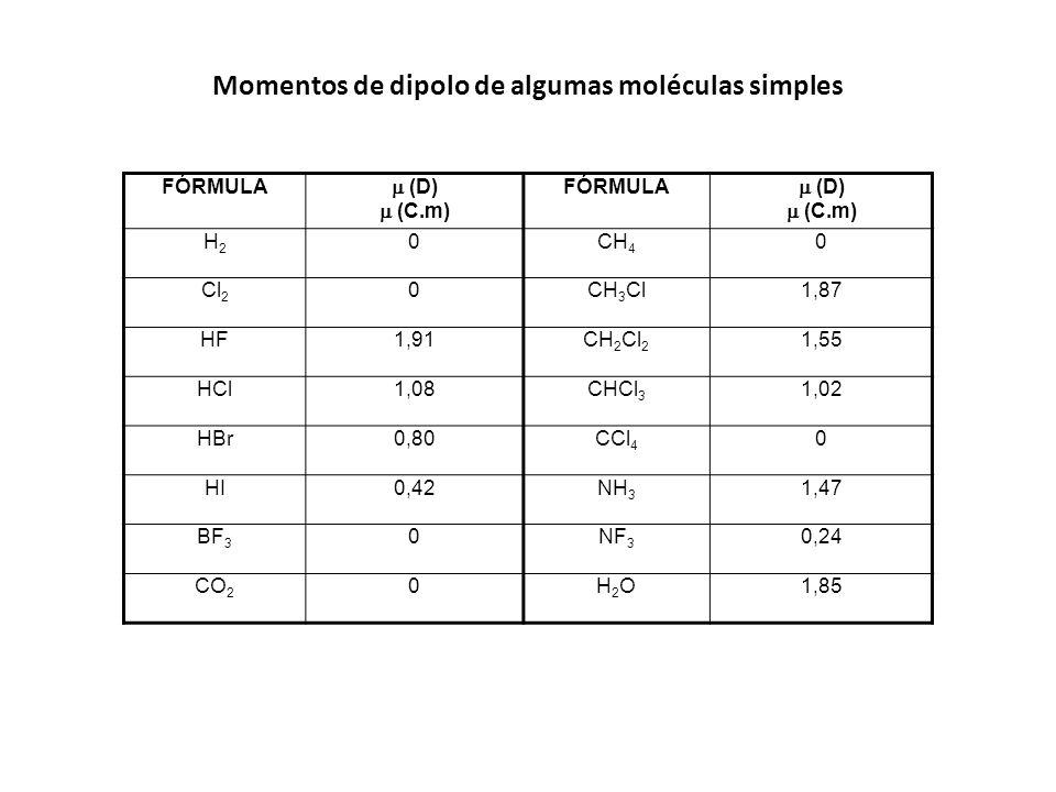 FÓRMULA (D) (C.m) FÓRMULA (D) (C.m) H2H2 0CH 4 0 Cl 2 0CH 3 Cl1,87 HF1,91CH 2 Cl 2 1,55 HCl1,08CHCl 3 1,02 HBr0,80CCl 4 0 HI0,42NH 3 1,47 BF 3 0NF 3 0
