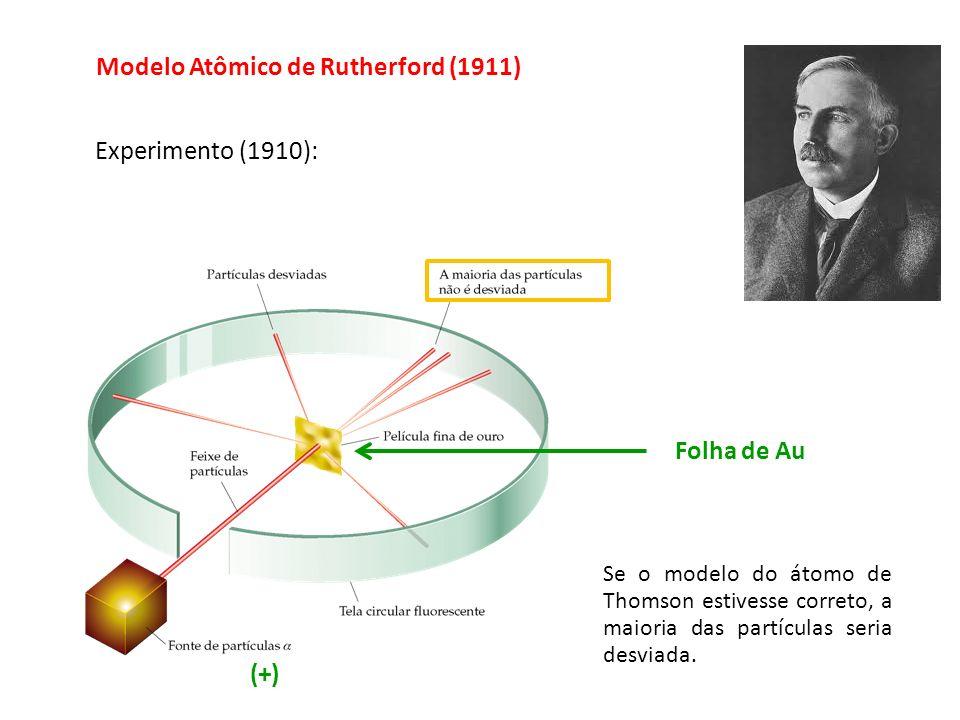 Experimento (1910): Se o modelo do átomo de Thomson estivesse correto, a maioria das partículas seria desviada. Modelo Atômico de Rutherford (1911) Fo