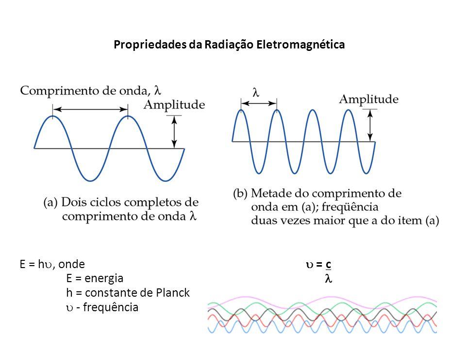Propriedades da Radiação Eletromagnética E = h, onde E = energia h = constante de Planck - frequência = c