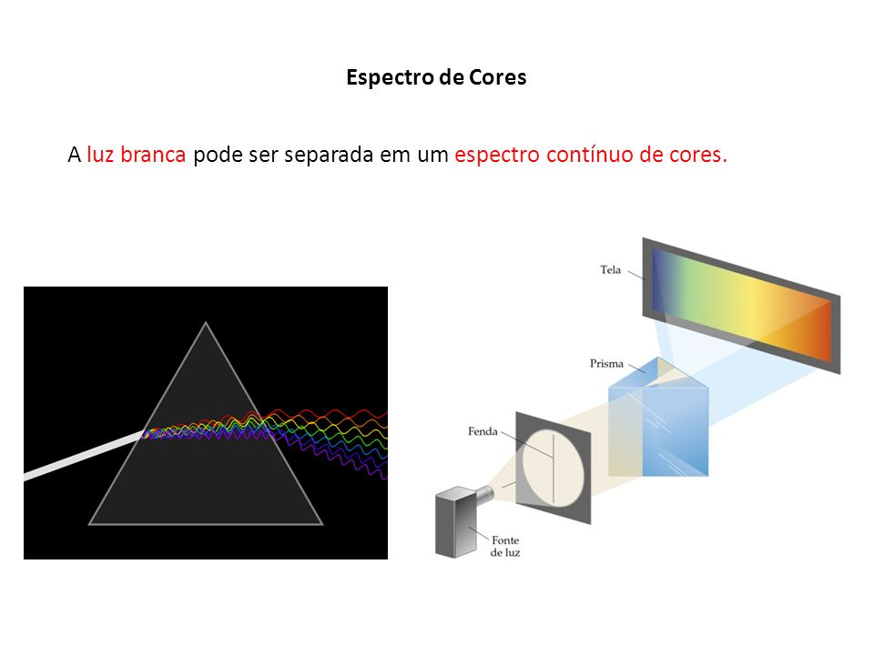 Espectro de Cores A luz branca pode ser separada em um espectro contínuo de cores.