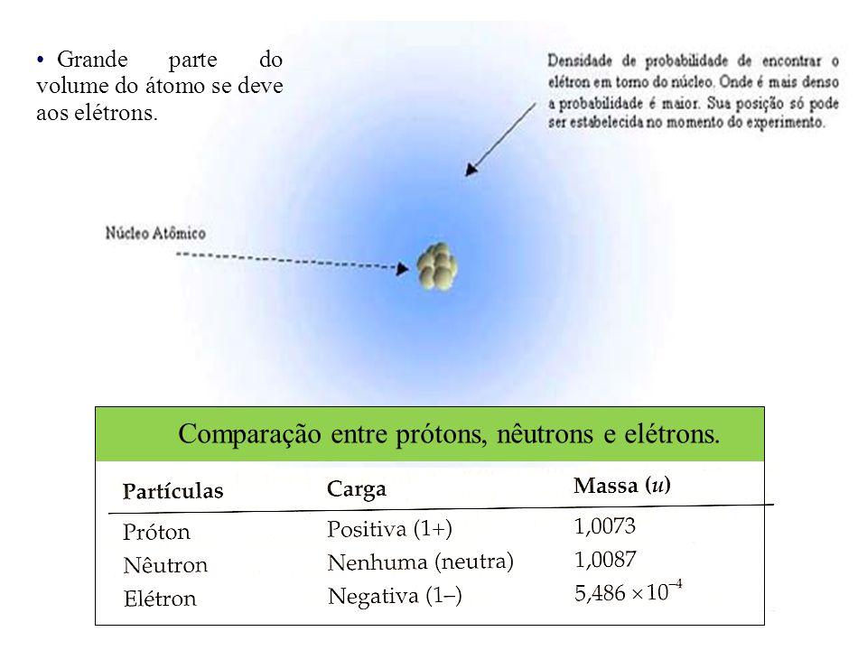 Grande parte do volume do átomo se deve aos elétrons. Comparação entre prótons, nêutrons e elétrons.