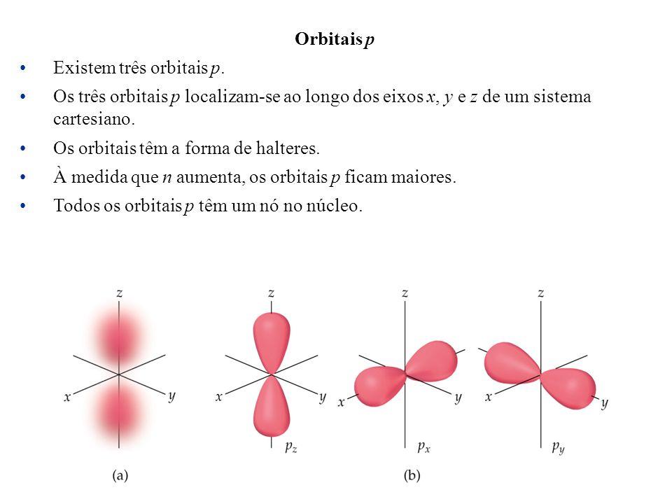 Orbitais p Existem três orbitais p. Os três orbitais p localizam-se ao longo dos eixos x, y e z de um sistema cartesiano. Os orbitais têm a forma de h