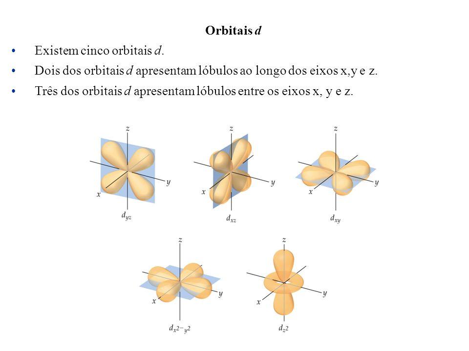 Orbitais d Existem cinco orbitais d. Dois dos orbitais d apresentam lóbulos ao longo dos eixos x,y e z. Três dos orbitais d apresentam lóbulos entre o