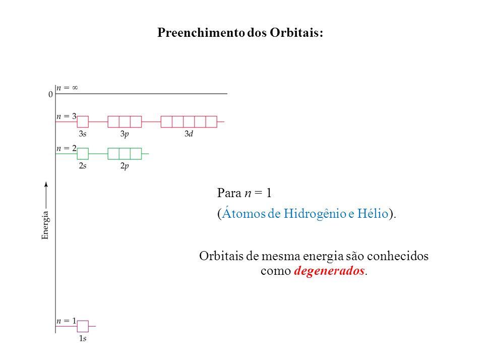 Preenchimento dos Orbitais: Orbitais de mesma energia são conhecidos como degenerados. Para n = 1 (Átomos de Hidrogênio e Hélio).
