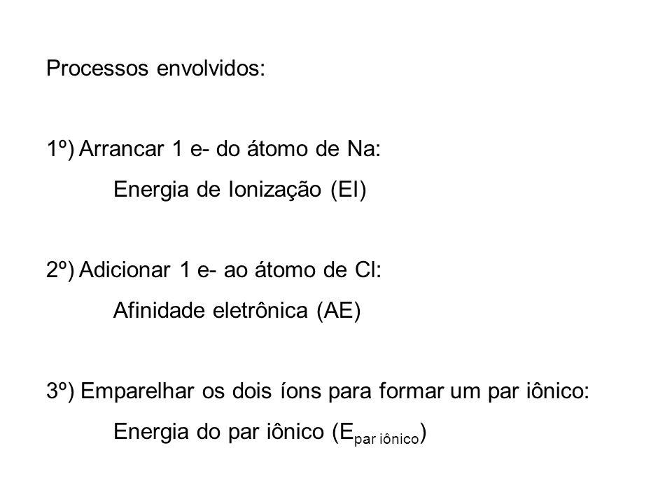 Processos envolvidos: 1º) Arrancar 1 e- do átomo de Na: Energia de Ionização (EI) 2º) Adicionar 1 e- ao átomo de Cl: Afinidade eletrônica (AE) 3º) Emp