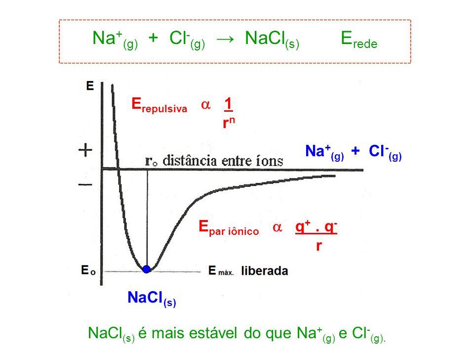 E par iônico q +. q - r E repulsiva 1 r n NaCl (s) Na + (g) + Cl - (g) NaCl (s) é mais estável do que Na + (g) e Cl - (g). Na + (g) + Cl - (g) NaCl (s
