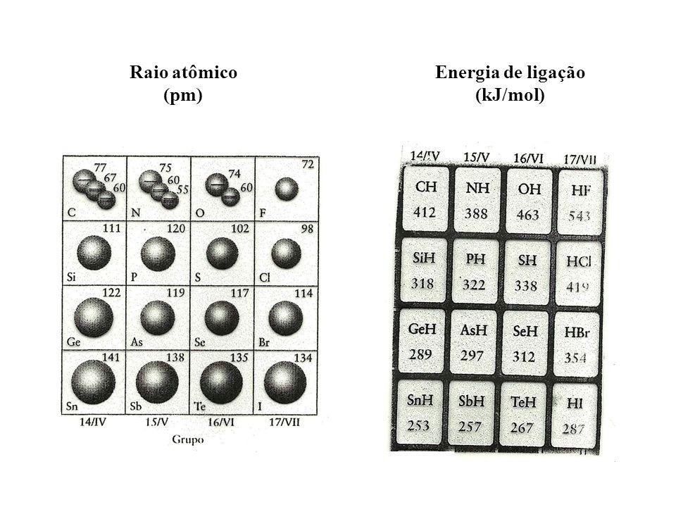 Raio atômico (pm) Energia de ligação (kJ/mol)