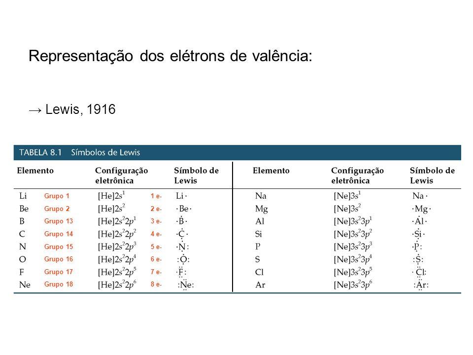 Representação dos elétrons de valência: Lewis, 1916 Grupo 1 Grupo 2 Grupo 13 Grupo 14 Grupo 15 Grupo 16 Grupo 17 Grupo 18 1 e- 2 e- 3 e- 4 e- 5 e- 6 e