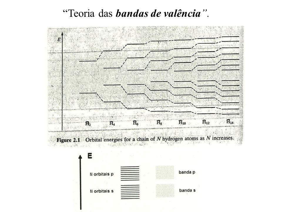 Teoria das bandas de valência.