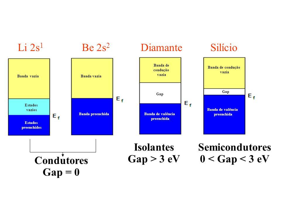 Li 2s 1 Be 2s 2 Diamante Silício Estados preenchidos Estados vazios Banda vazia Banda preenchida Gap Condutores Gap = 0 Isolantes Gap > 3 eV Semicondu