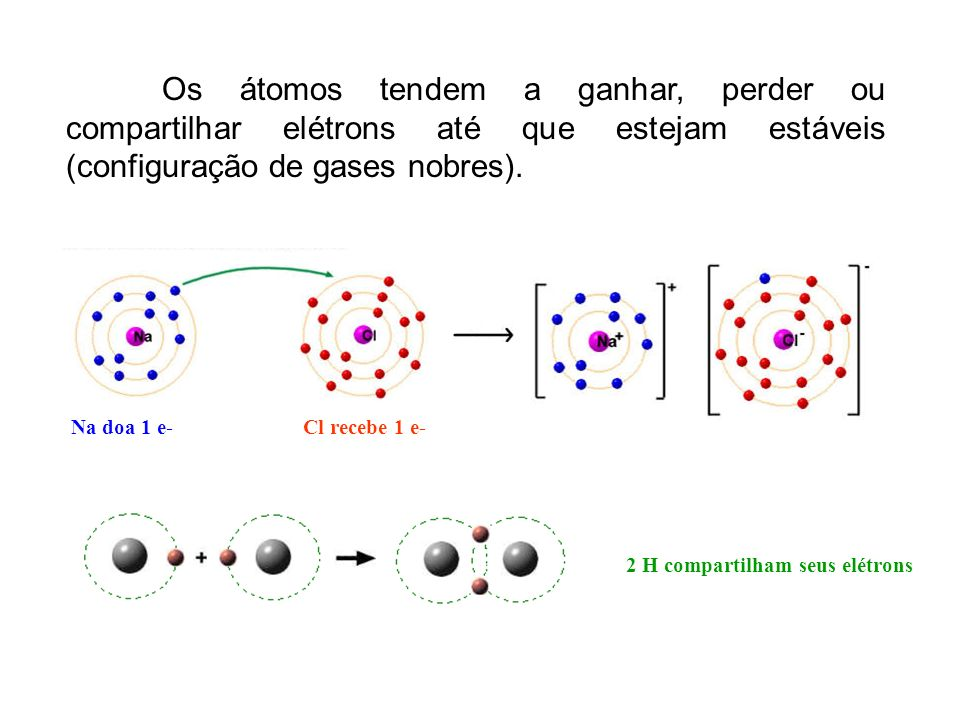 Os átomos tendem a ganhar, perder ou compartilhar elétrons até que estejam estáveis (configuração de gases nobres). Na doa 1 e-Cl recebe 1 e- 2 H comp