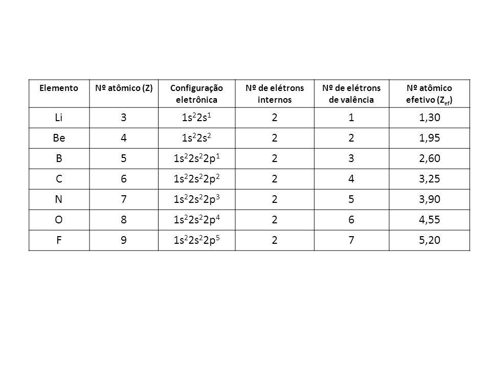 ElementoNº atômico (Z)Configuração eletrônica Nº de elétrons internos Nº de elétrons de valência Nº atômico efetivo (Z ef ) Li31s 2 2s 1 211,30 Be41s