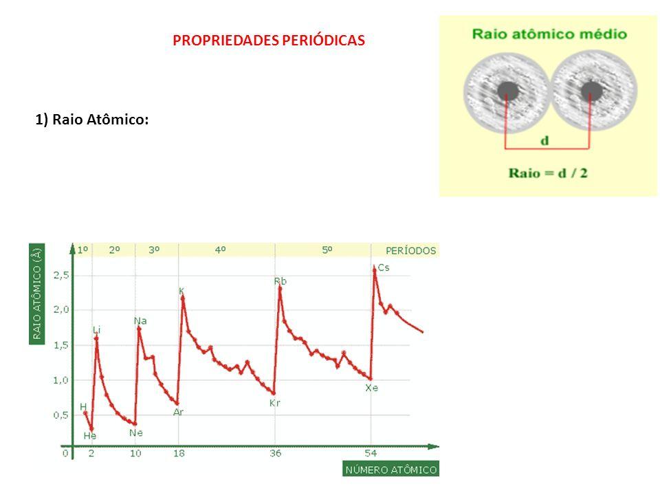 1) Raio Atômico: PROPRIEDADES PERIÓDICAS