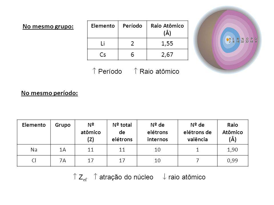 No mesmo grupo: ElementoPeríodoRaio Atômico (Å) Li21,55 Cs62,67 Período Raio atômico No mesmo período: ElementoGrupoNº atômico (Z) Nº total de elétron