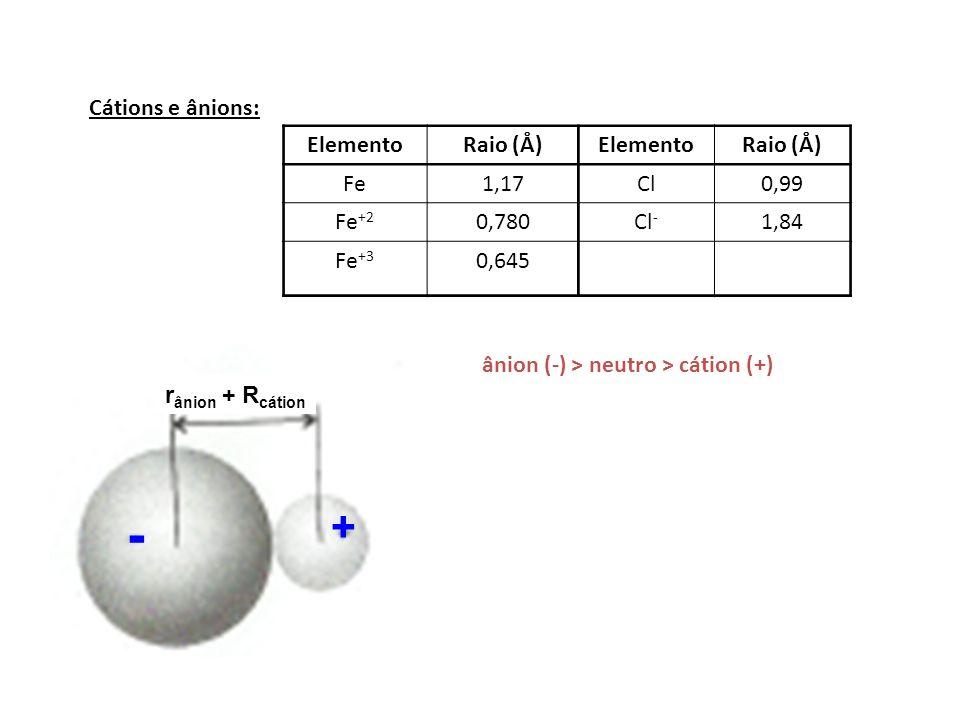 Cátions e ânions: ElementoRaio (Å)ElementoRaio (Å) Fe1,17Cl0,99 Fe +2 0,780Cl - 1,84 Fe +3 0,645 ânion (-) > neutro > cátion (+) + - r ânion + R cátio