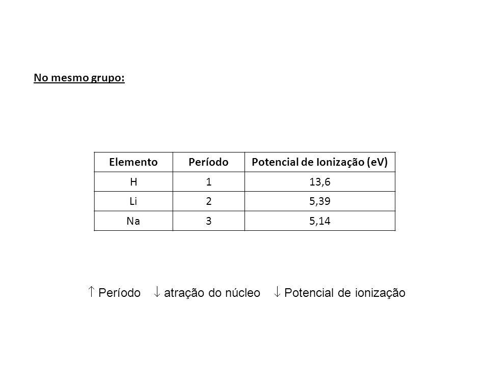 No mesmo grupo: ElementoPeríodoPotencial de Ionização (eV) H113,6 Li25,39 Na35,14 Período atração do núcleo Potencial de ionização