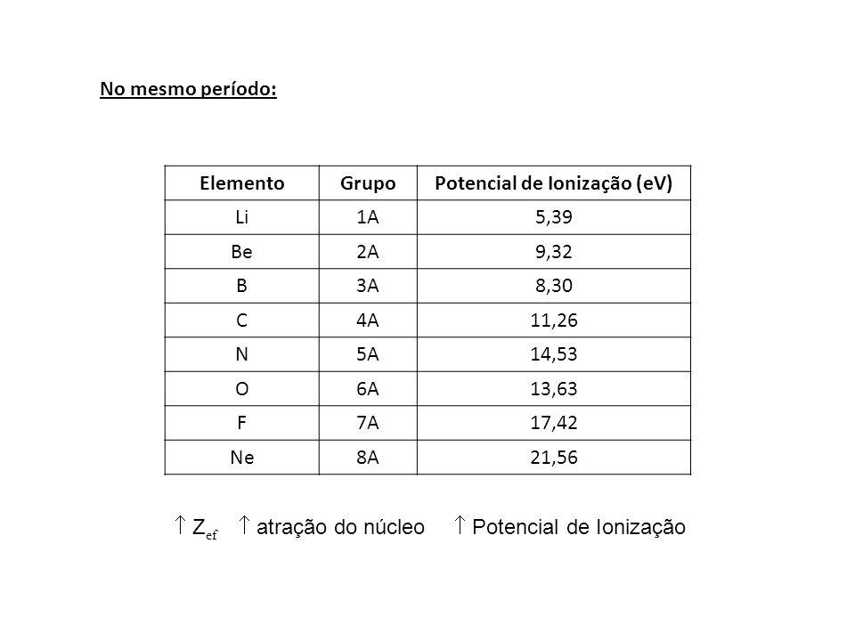No mesmo período: ElementoGrupoPotencial de Ionização (eV) Li1A5,39 Be2A9,32 B3A8,30 C4A11,26 N5A14,53 O6A13,63 F7A17,42 Ne8A21,56 Z ef atração do núc