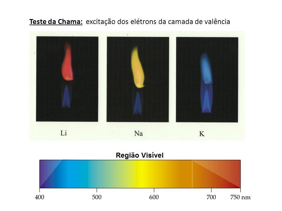 Teste da Chama: excitação dos elétrons da camada de valência